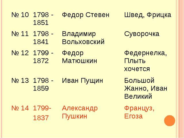 № 101798 - 1851 Федор Стевен Швед, Фрицка № 111798 - 1841 Владимир Вольх...