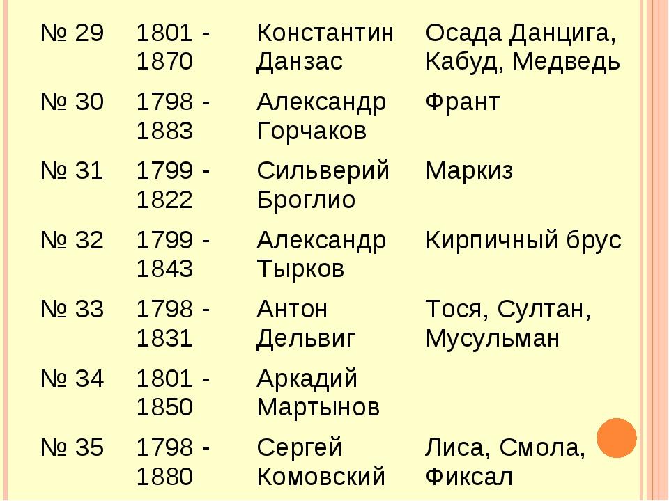 № 29 1801 - 1870 Константин Данзас Осада Данцига, Кабуд, Медведь № 301798...