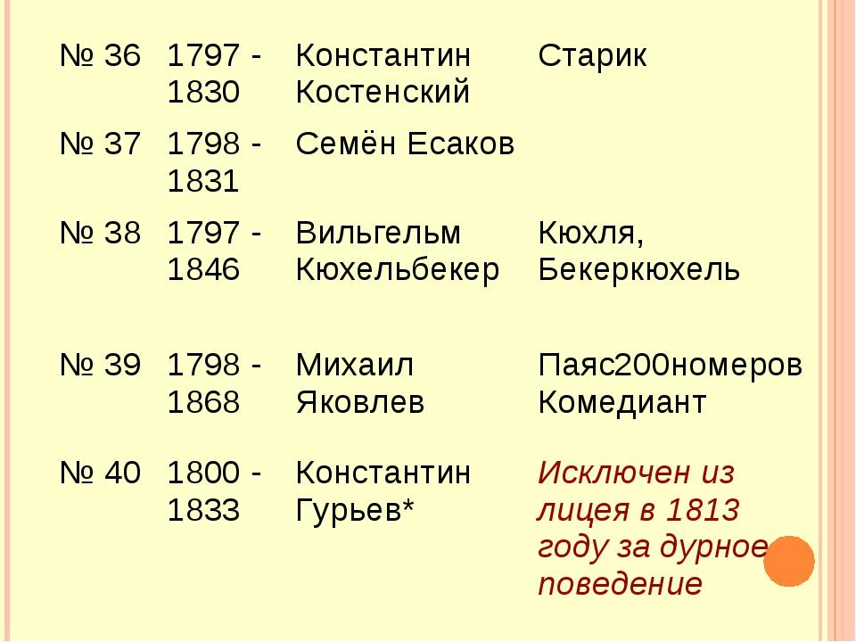 № 361797 - 1830 Константин Костенский Старик № 371798 - 1831 Семён Есако...