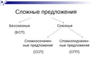 Сложные предложения Бессоюзные (БСП) Союзные Сложносочинен-ные предложения (С