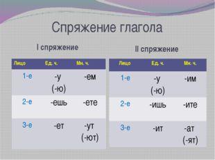 Спряжение глагола I спряжение II спряжение Лицо Ед. ч. Мн. ч. 1-е -у (-ю) -ем