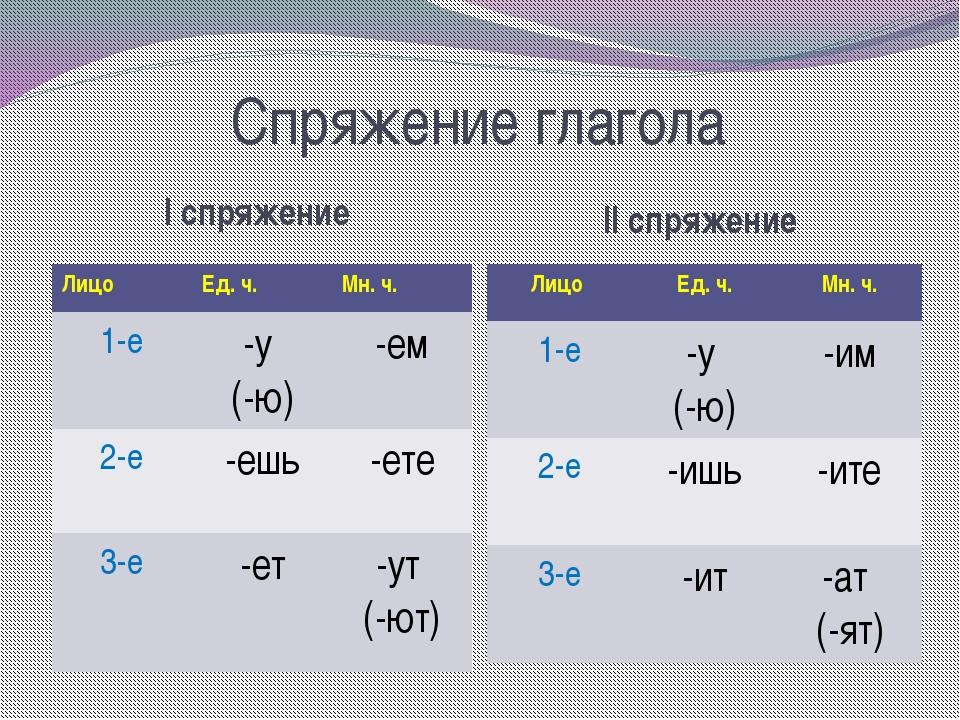 Спряжение глагола I спряжение II спряжение Лицо Ед. ч. Мн. ч. 1-е -у (-ю) -ем...