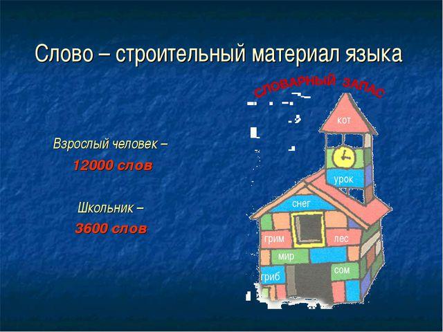 Слово – строительный материал языка Взрослый человек – 12000 слов Школьник –...