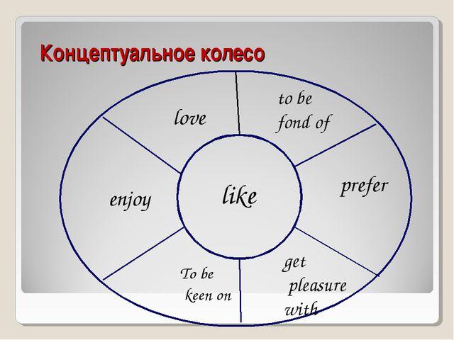 Концептуальное колесо like love to be fond of prefer enjoy To be keen on get...