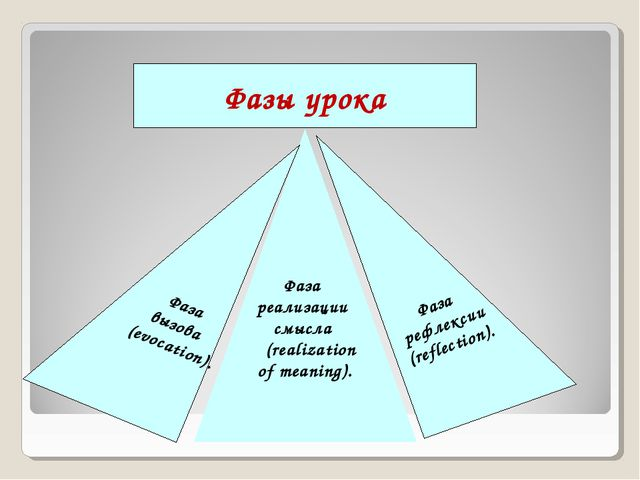 Фаза рефлексии (reflection). Фаза реализации смысла (realization of meaning)....