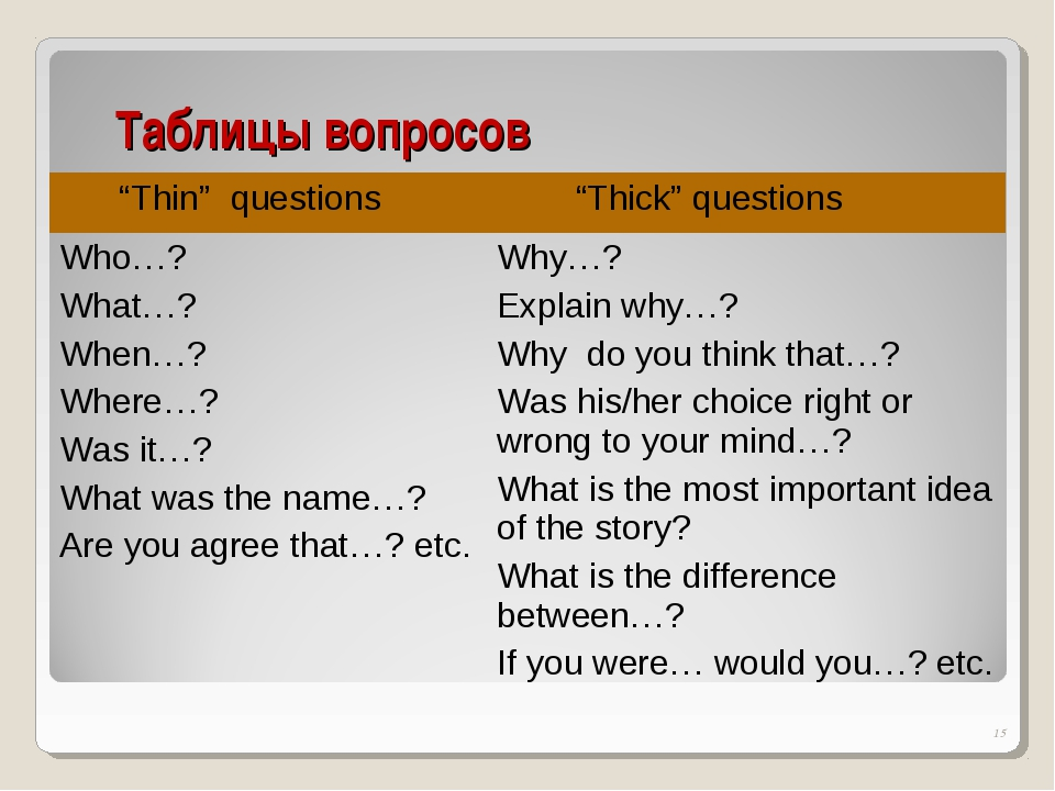 "Таблицы вопросов * ""Thin"" questions	 ""Thick"" questions Who…? What…? When…? Wh..."