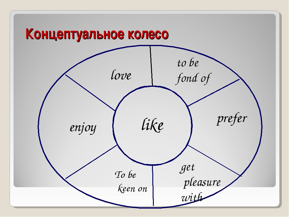 Концептуальное колесо like love to be fond of prefer enjoy To be keen on get...