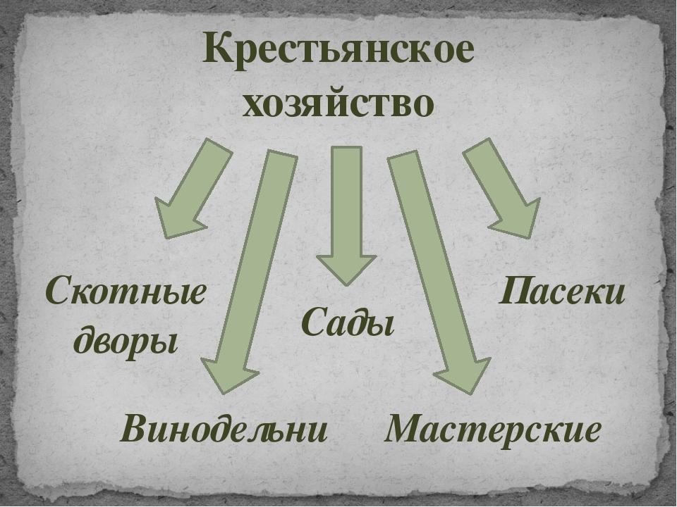 Крестьянское хозяйство Винодельни Сады Пасеки Мастерские Скотные дворы