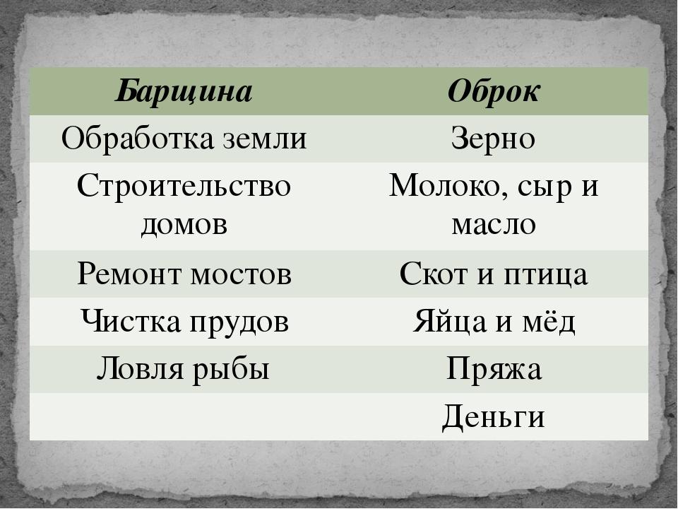 Барщина Оброк Обработка земли Зерно Строительство домов Молоко, сыри масло Ре...