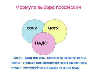 Формула выбора профессии «Хочу» - ваши интересы, склонности, желания, мечты.