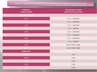 Символы Гласные звуки Произношение звука (аналогичное русское) Одиночные звук