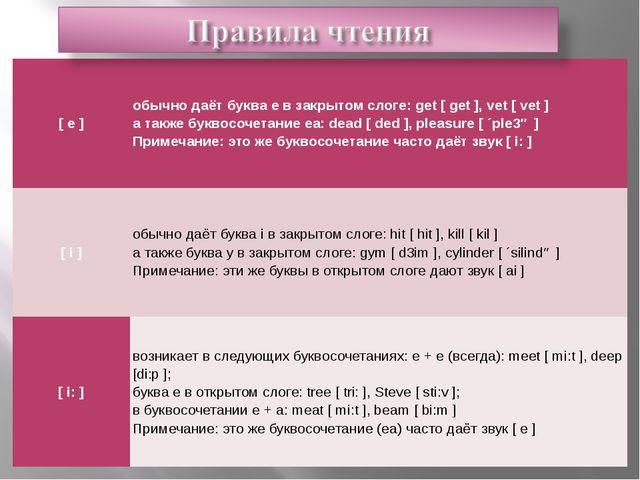 [e] обычно даёт букваeв закрытом слоге: get [ get ], vet [ vet ] а также...