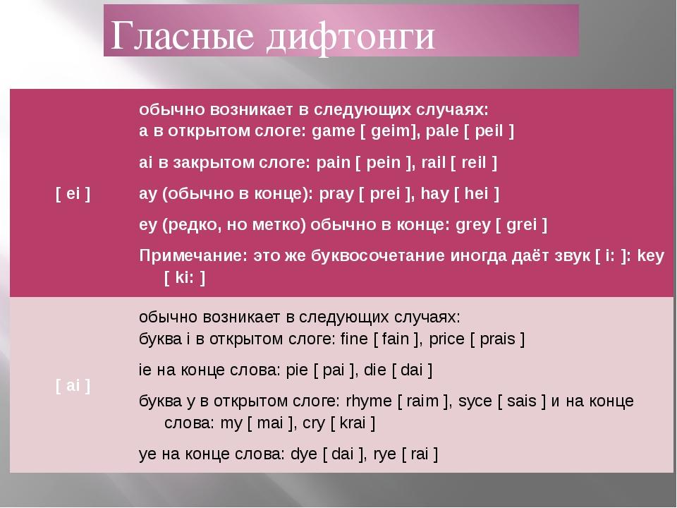 Гласные дифтонги [ei] обычно возникает в следующих случаях: aв открытом сл...