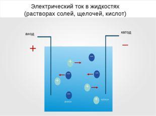 Электрический ток в жидкостях (растворах солей, щелочей, кислот) анод катод –
