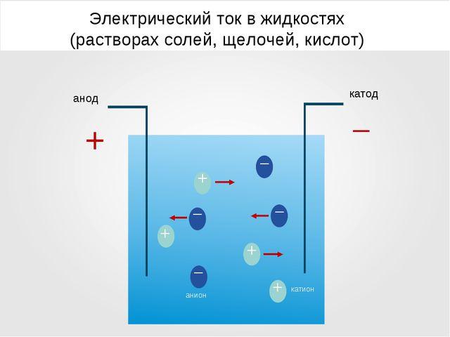 Электрический ток в жидкостях (растворах солей, щелочей, кислот) анод катод –...