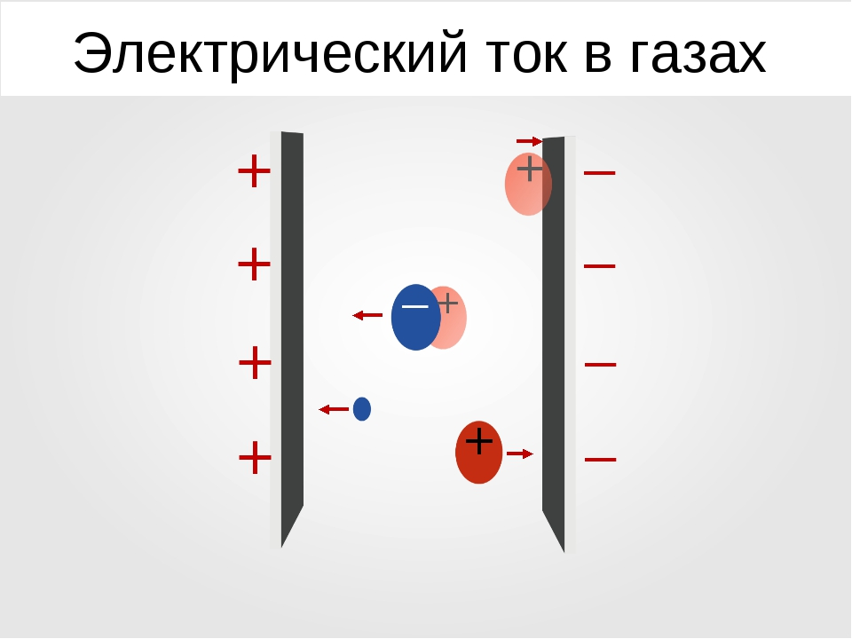 Электрический ток в газах + + + + – – – + – + + –