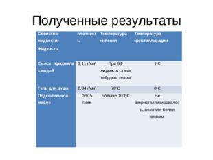 Полученные результаты Свойства жидкостиплотностьТемпература кипенияТемпера