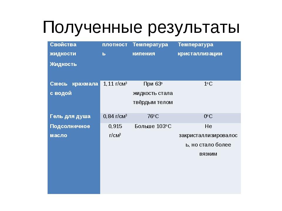 Полученные результаты Свойства жидкостиплотностьТемпература кипенияТемпера...