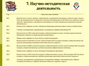 7. Научно-методическая деятельность ГодТема, место выступления  2011Мастер