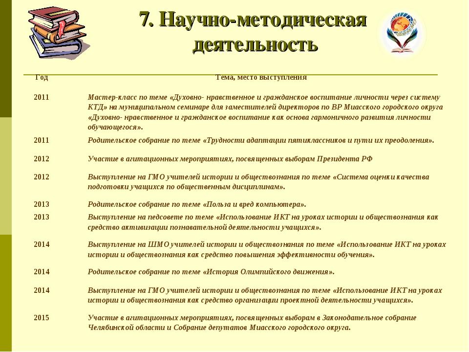 7. Научно-методическая деятельность ГодТема, место выступления  2011Мастер...