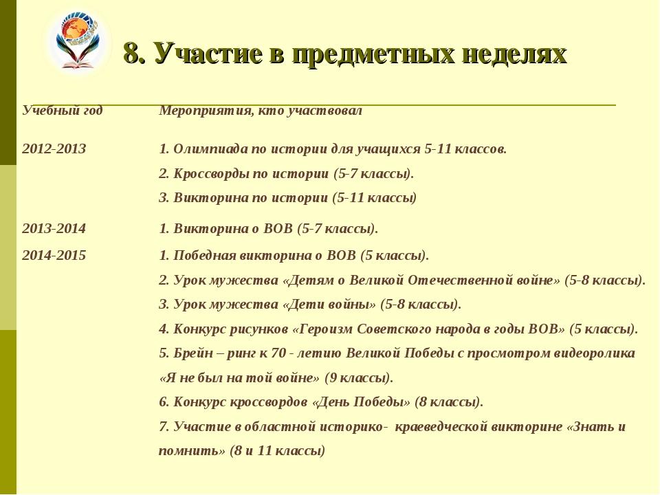 8. Участие в предметных неделях Учебный годМероприятия, кто участвовал 2012-...