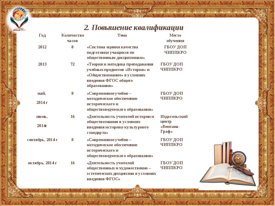 2. Повышение квалификации ГодКоличество часовТемаМесто обучения 20128«Си...