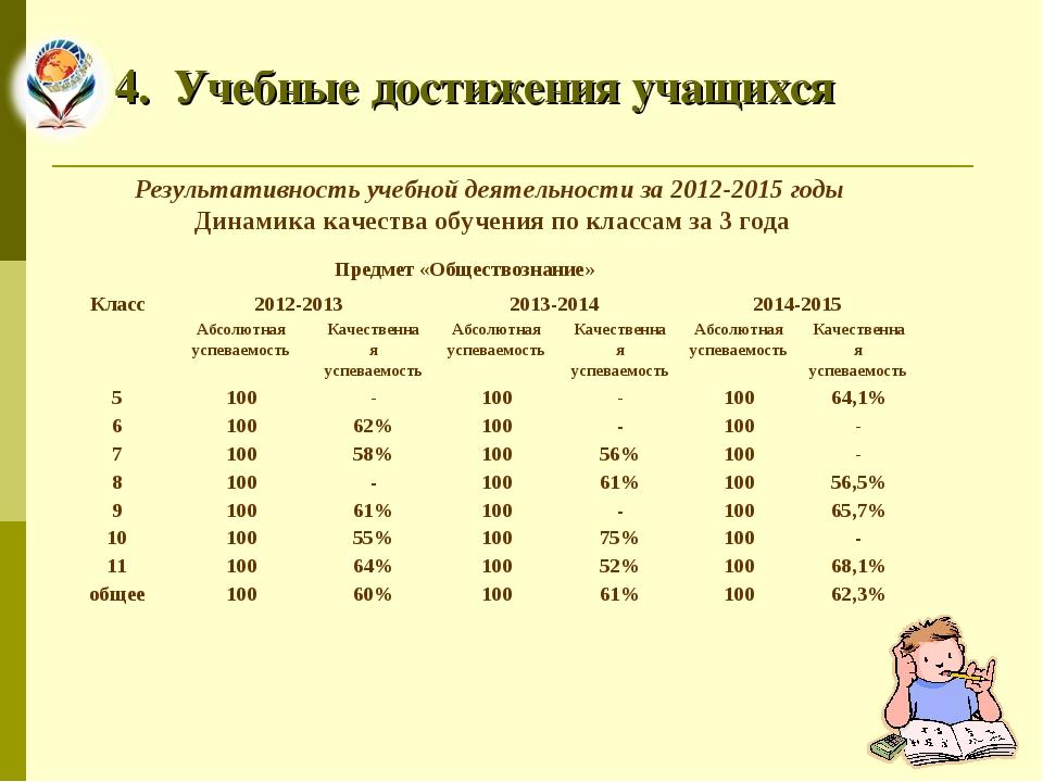 4. Учебные достижения учащихся Результативность учебной деятельности за 2012-...