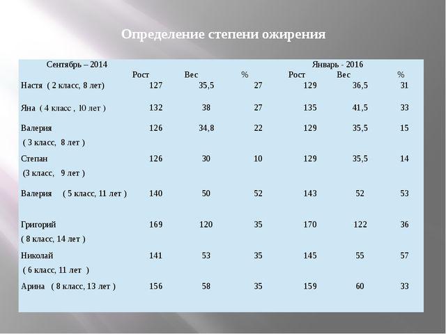 Определение степени ожирения Сентябрь – 2014 Январь - 2016  Рост Вес % Рост...