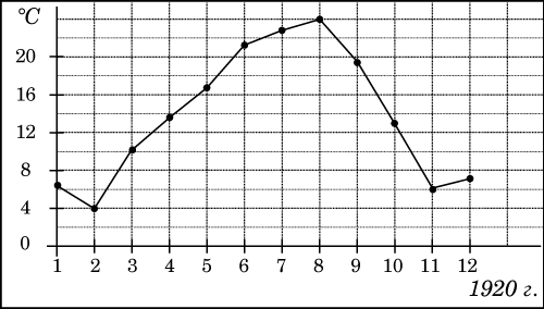 http://math.reshuege.ru/pic?id=a2889