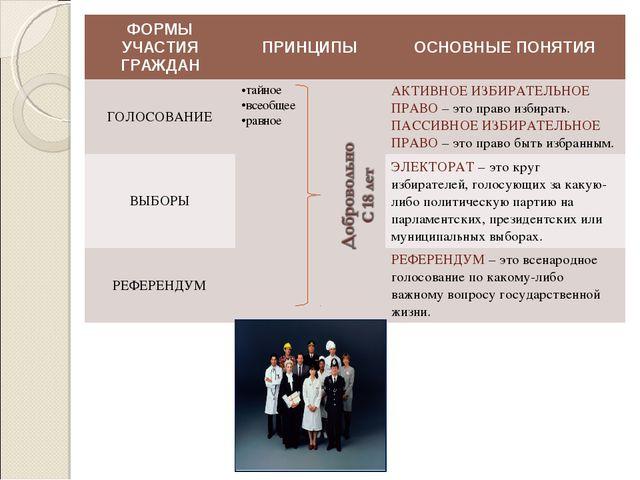 ФОРМЫ УЧАСТИЯ ГРАЖДАНПРИНЦИПЫОСНОВНЫЕ ПОНЯТИЯ ГОЛОСОВАНИЕтайное всеобщее р...
