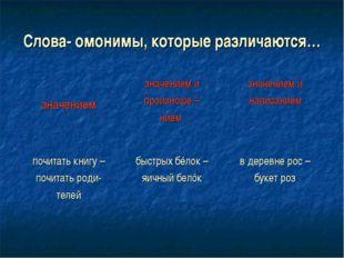 Слова- омонимы, которые различаются… значением значением и произноше – нием