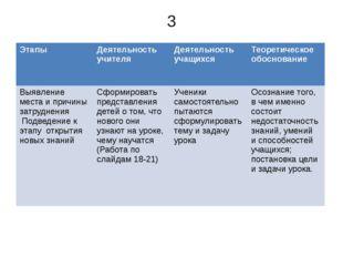 3 Этапы Деятельность учителя Деятельность учащихся Теоретическое обоснование