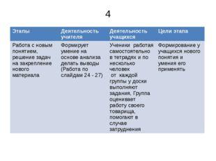 4 Этапы Деятельность учителя Деятельность учащихся Цели этапа Работа с новым