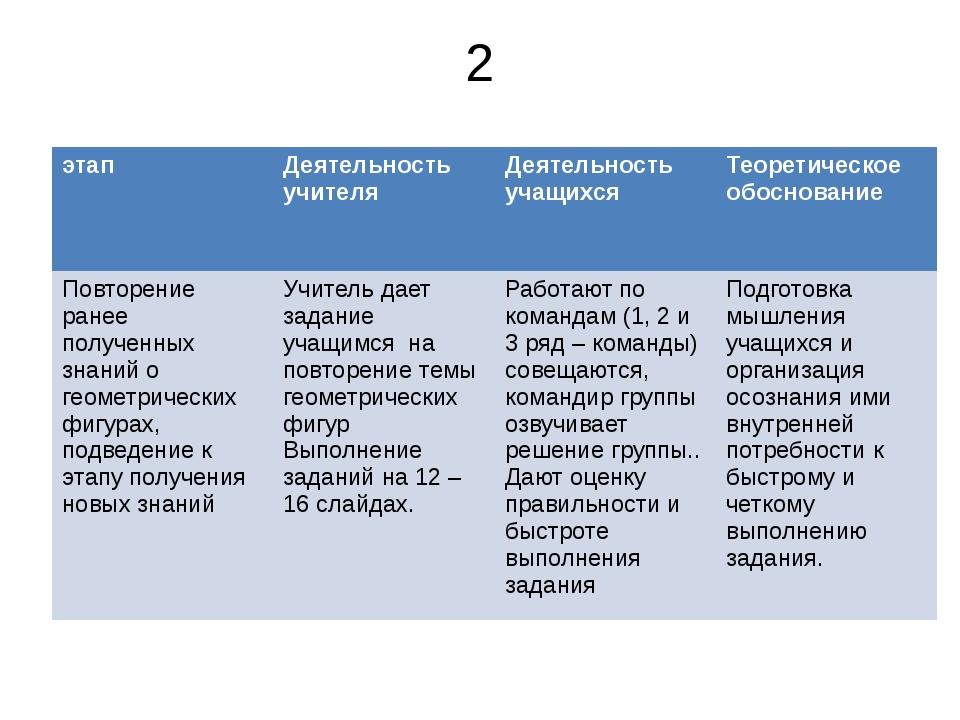 2 этап Деятельность учителя Деятельность учащихся Теоретическое обоснование П...