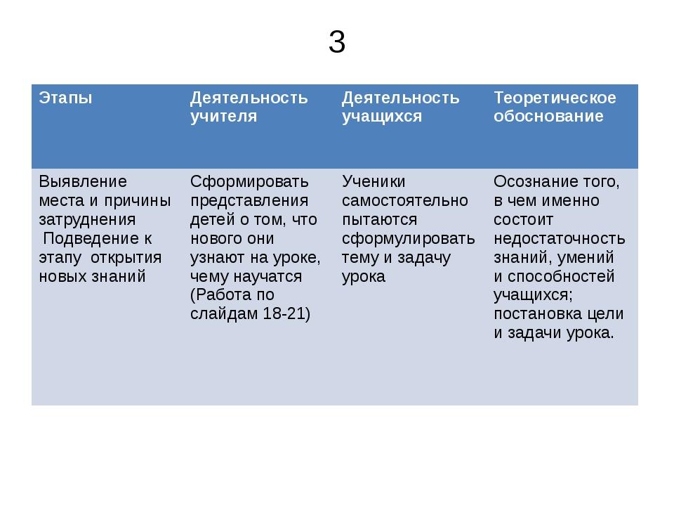 3 Этапы Деятельность учителя Деятельность учащихся Теоретическое обоснование...
