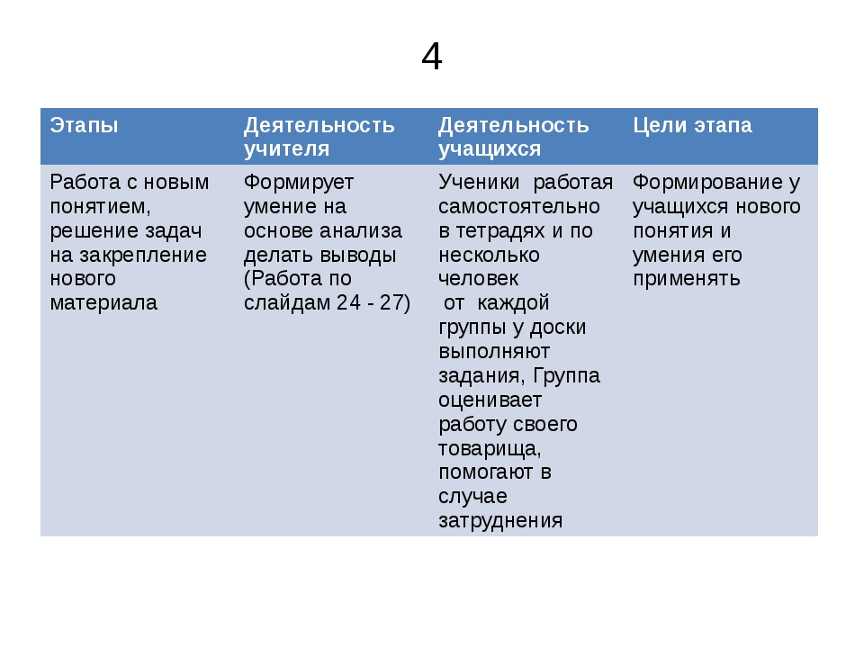 4 Этапы Деятельность учителя Деятельность учащихся Цели этапа Работа с новым...