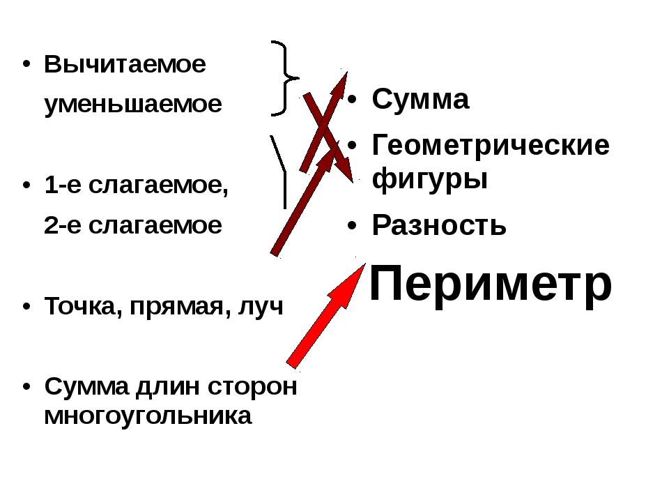Вычитаемое уменьшаемое 1-е слагаемое, 2-е слагаемое Точка, прямая, луч Сумма...