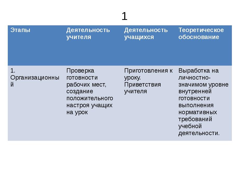 1 Этапы Деятельность учителя Деятельность учащихся Теоретическое обоснование...