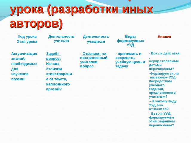 Технологическая карта урока (разработки иных авторов) Ход урока Этап урокаДе...