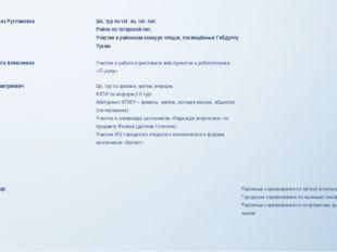 Хисамиева Гульназ Рустамовна Шк. тур по тат.яз, тат. лит. Район по татарской