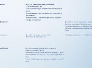 Шагеев Айнур Дамирович Шк. тур по химии, праву, обществу, информ. КХТИ по ин