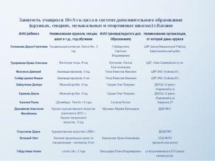 Занятость учащихся 10»А» класса в системе дополнительного образования (кружка