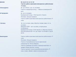 Салихова Эндже Ирековна Шк. тур по тат.яз, тат. лит Участие и работа в фестив