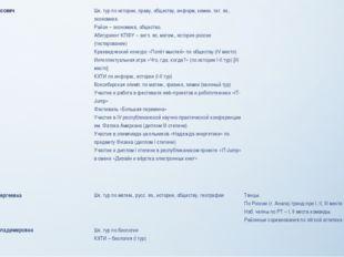 Фазулин Наиль Раисович Шк. тур по истории, праву, обществу,информ, химии, тат