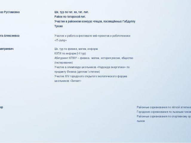Хисамиева Гульназ Рустамовна Шк. тур по тат.яз, тат. лит. Район по татарской...