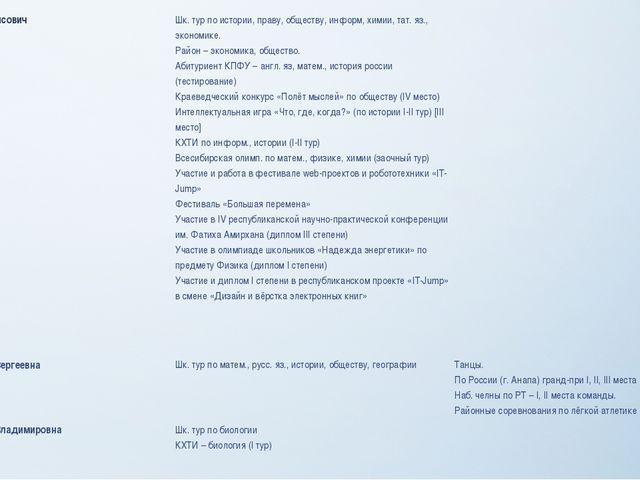 Фазулин Наиль Раисович Шк. тур по истории, праву, обществу,информ, химии, тат...
