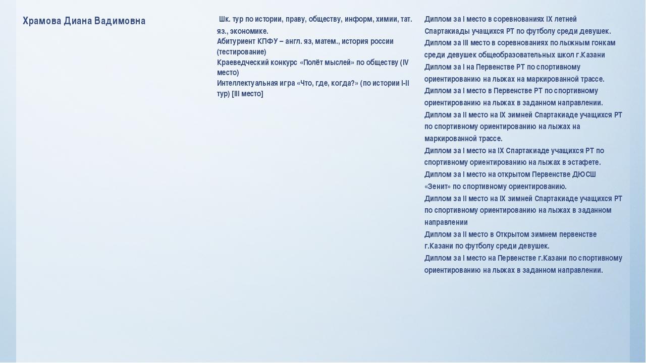 Храмова Диана Вадимовна Шк. тур по истории, праву, обществу,информ, химии,...