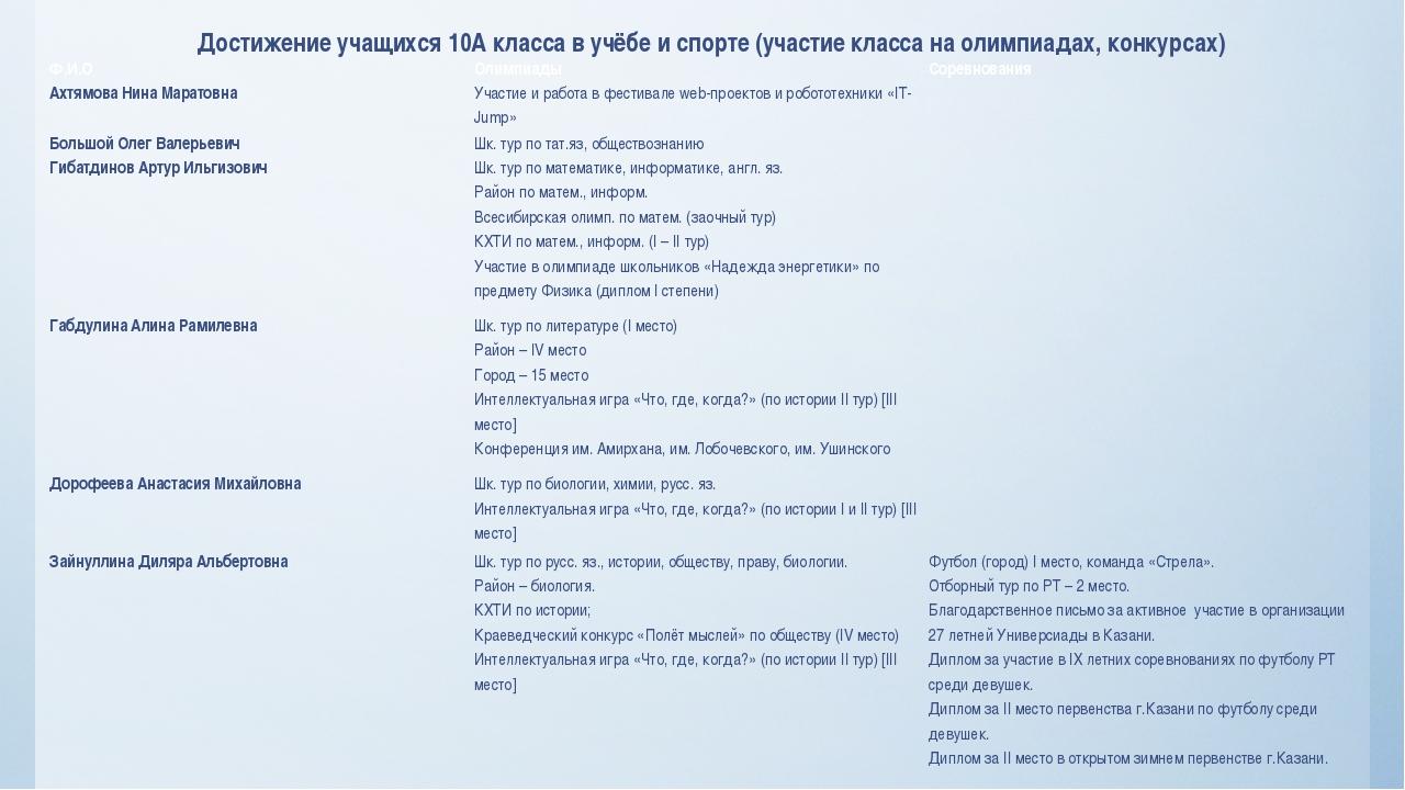 Достижение учащихся 10А класса в учёбе и спорте (участие класса на олимпиада...