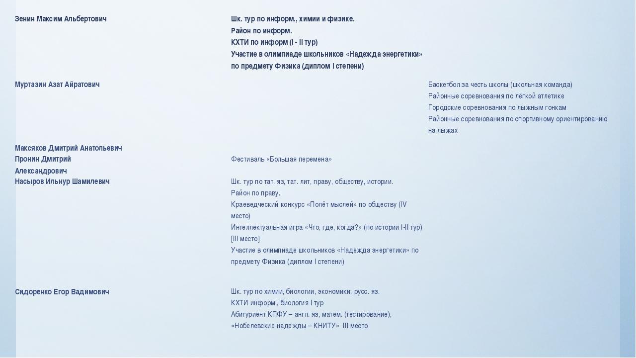 Зенин Максим Альбертович Шк. тур поинформ., химии и физике. Район поинформ. К...