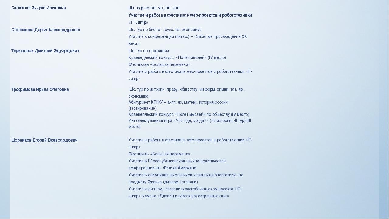 Салихова Эндже Ирековна Шк. тур по тат.яз, тат. лит Участие и работа в фестив...